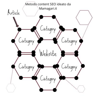 Metodo esagonale content seo ideato da mamagari agenzia di web marketing