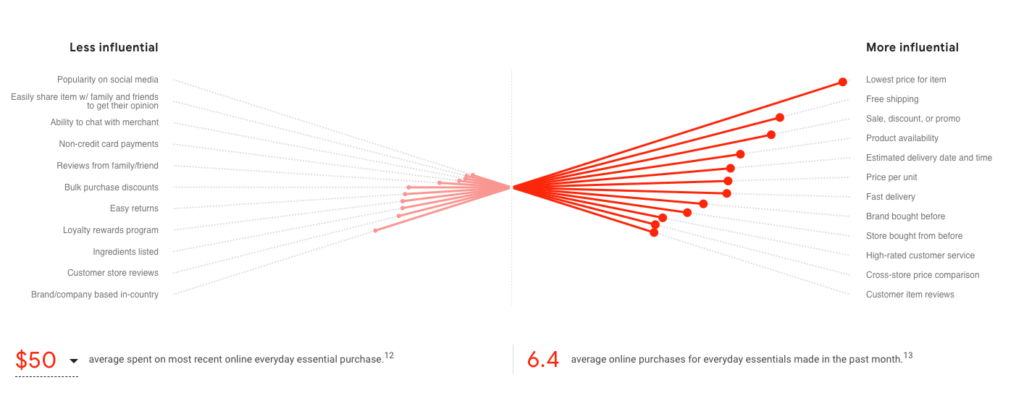 Everyday essential ecommerce strategy