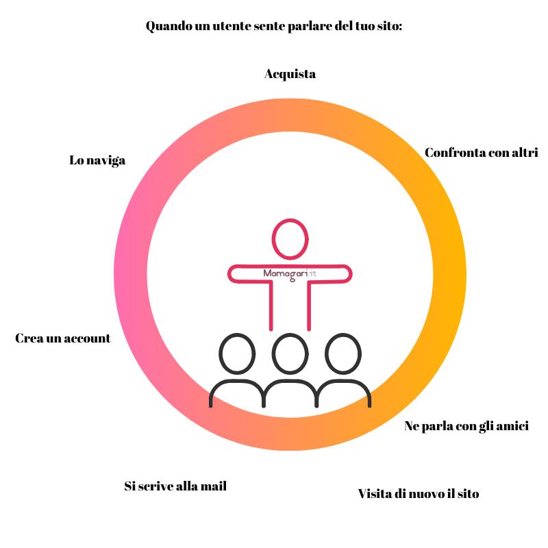 Growth Hacking Funnel Processo di navigazione di un utente