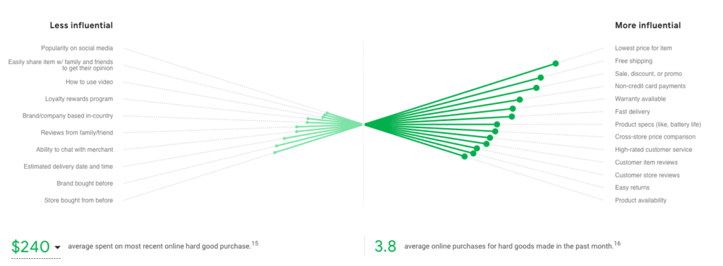 Hard Goods Brazil eCommerce Strategy