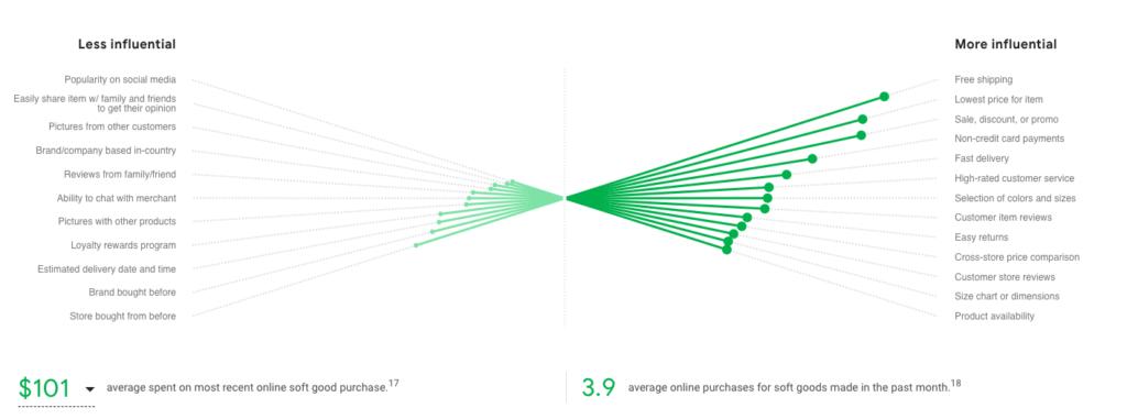 Soft Goods Brasile eCommerce Strategy