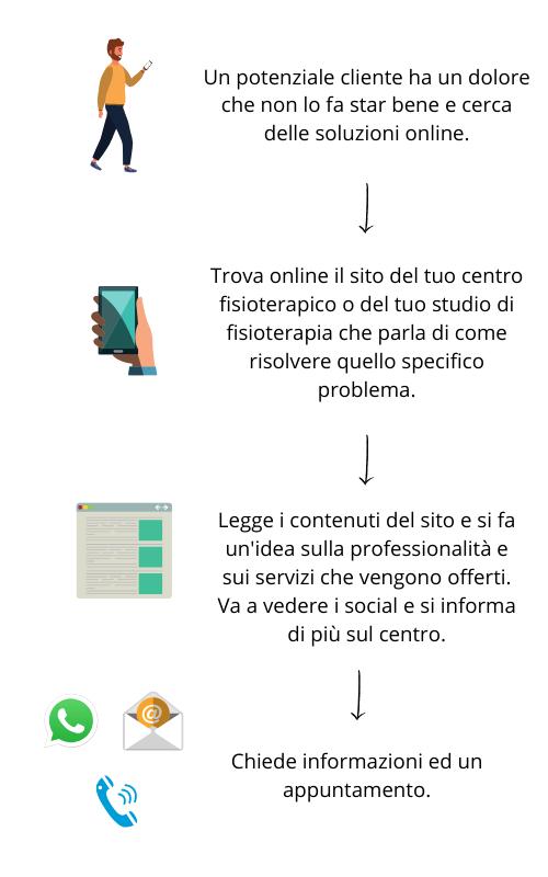 Customer Journey clienti di fisioterapisti online mamagari.it padova, milano, venezia, treviso, rovigo