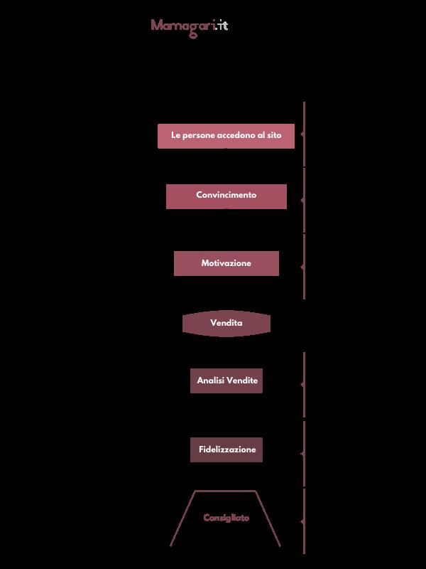 Le fasi di un eCommerce per migliorare le vendite - metodo mamagari.it