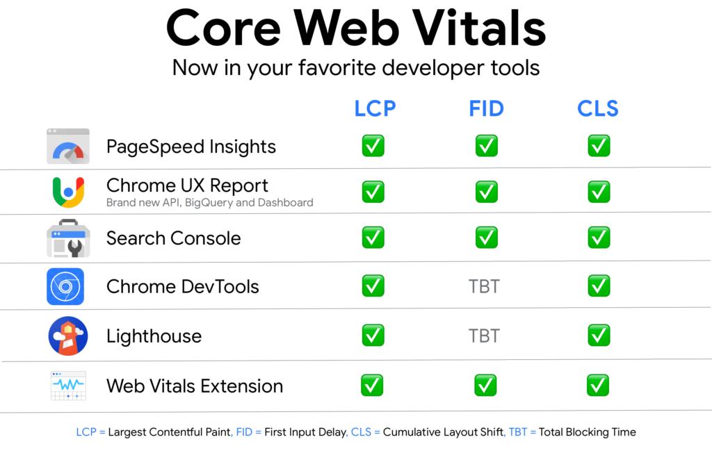 Core Web Vitals Tools per misurare le prestazioni di un sito