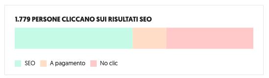 Psicologi Online Torino come aumentare le richieste dei clienti