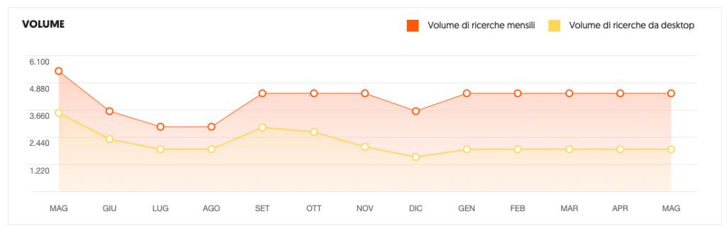 Psicologi a Roma Web Marketing analisi delle ricerche degli utenti