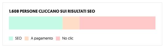 Strategie di web marketing per psicologi a Roma come Google ADS, SEO, social