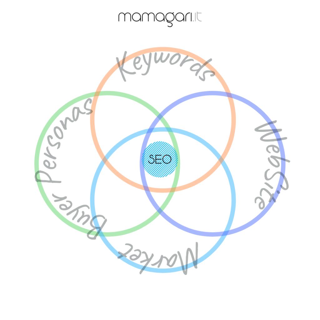 agenzia SEO, ottimizzazione seo, gestione seo